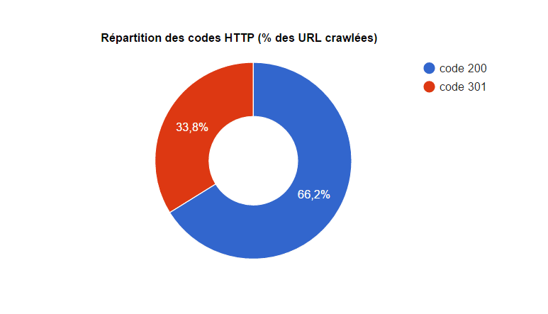 Analyse des liens - Audit technique SEO Nice