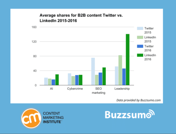 partage de contenu B2B linkedin