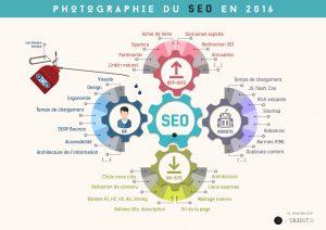 utiliser des infographies : infographie sur le SEO