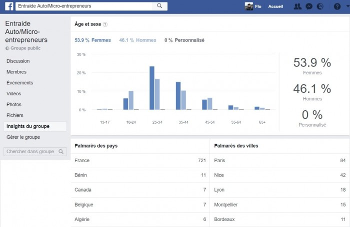 Insight groupe Facebook - statistiques groupe facebook