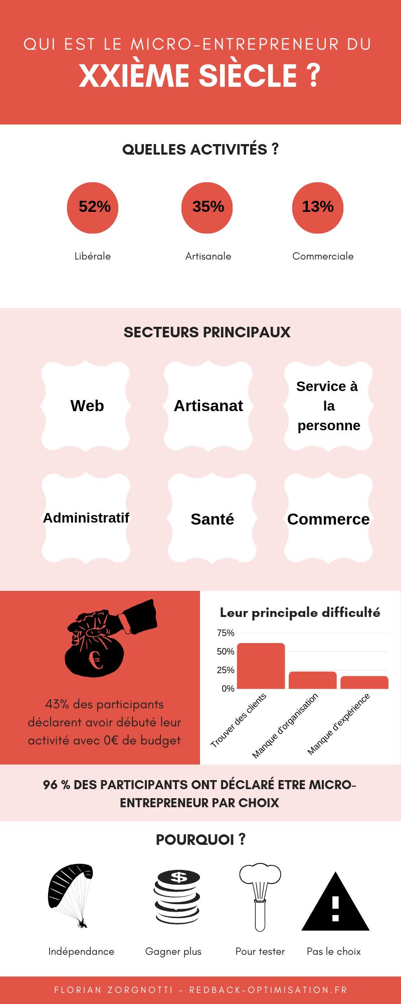 Micro entrepreneur 2019 (1)